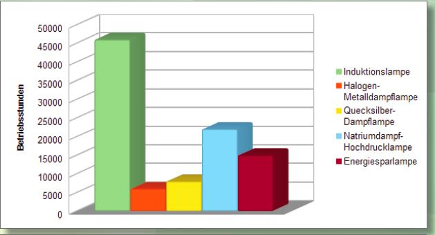 betriebsstunden-chart